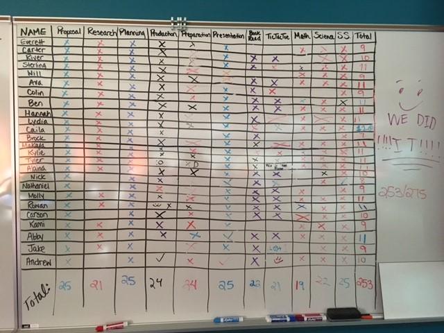 Accountability Chart